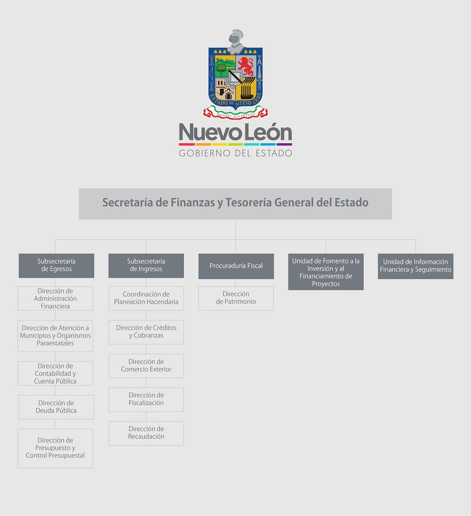 Organigrama De Secretaría De Finanzas Y Tesorería General