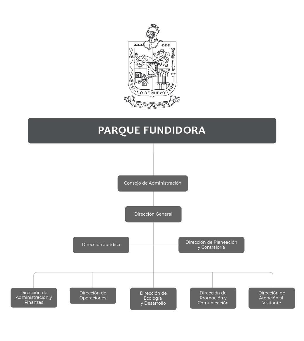 Organigrama del Parque Fundidora