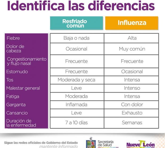 Identifica las diferencias entre resfriado común e influenza